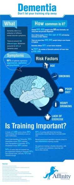 What causes dementia ? Risk factors: Smoking, age, poor diet, heavy drinking, lack of exercise