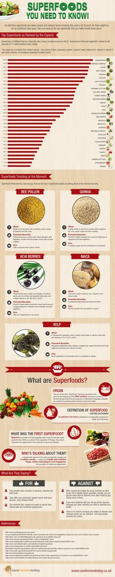 Superfoods You Need to Know!