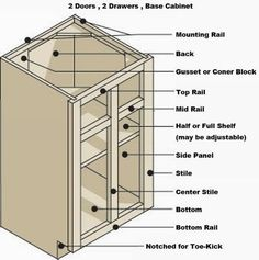 videohow to build face frames for kitchen cabinets easy diy projects from ana white ana white and friends pinterest videos cabinets and ana white - Standard Kitchen Cabinet Depth