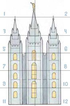 Ideas y ayudas visuales para enseñar el Tiempo para Compartir de Dios ha mandado a Su pueblo a construir templos