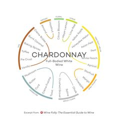 Roue des arômes du Chardonnay
