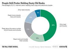 chartoftheday_2204_People_Still_Prefer_Holding_Dusty_Old_Books__n.jpg (960×684)