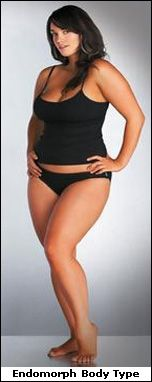 Website to explain how different body types need to diet differently. aztdsmith