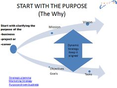 Steps to creating a business purpose. Have a business mission- what are your values in your business, have a business vision- where you want to go with your business, your business goals, and tasks to complete this process.