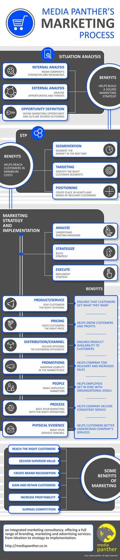 Media Panther's Marketing Process #digitalmarketing: