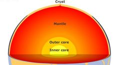 Semi- detailed Lesson Plan in Science IV I. OBJECTIVES a. To differentiate between the characteristics of the earth's structural layers; To appreciate the way earth is designed to harbor life; Grade 1 Lesson Plan, Science Lesson Plans, Science Lessons, Science Projects, Structure Of The Earth, Welcome Bulletin Boards, Outer Core, Plate Tectonics, Salt