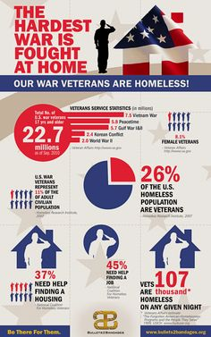 The hardest War Is Fought At Home - Our War Veterans Are Homeless...