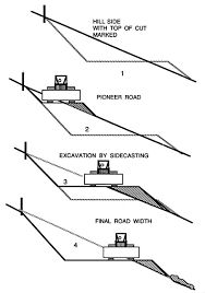 Plan of pier footing on sloping land with bracing