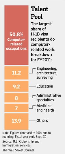 50.8% of H1-B1 visa recipients did computer-related work in fy 2011.