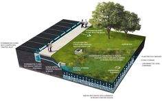 Outfall design on grassed slope Building Development, Building Systems, Site Plan Design, Green Roof System, Water Catchment, Water Architecture, Landscape And Urbanism, Water Management, Rain Garden