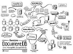 Jerry Hargrove - Cloud Diagrams & Notes Cloud Diagram, Software Design Patterns, Enterprise Architecture, Cloud Infrastructure, Software Testing, Best Amazon, Computer Programming, Cloud Computing, Notes
