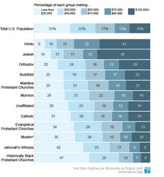 Income Distribution by Religion in the US -- this is very interesting!