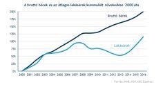 Egy nagyon fontos ábra a lakáspiacról - Befektetési blog - Blog - KBC Equitas