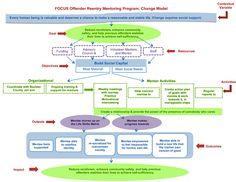 Reentry change model