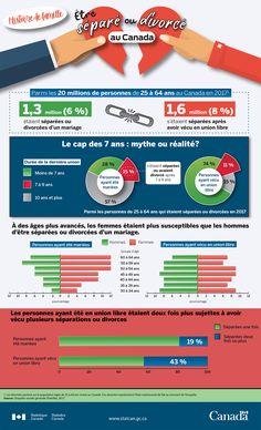 Histoire de famille : Être séparé ou divorcé au Canada Divorce, Le Cap, Canada