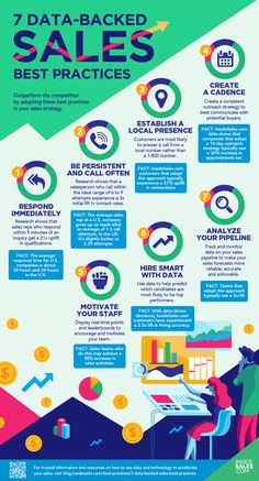 7 Data-Backed Sales Best Practices Business Sales, Small Business Marketing, Sales And Marketing, Content Marketing, Online Business, Affiliate Marketing, Email Marketing, Sales Motivation, Business Motivation