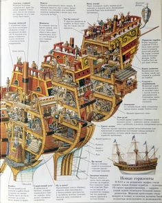 Устройство парусного судна. Часть 2. / Блог / Глаза цвета моря / Авиенда Model Sailing Ships, Old Sailing Ships, Model Ships, Award Display, Ship Of The Line, Ship Drawing, Ship Paintings, Navy Aircraft, Wooden Ship