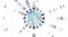 20 free data visualisation tools