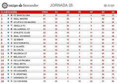 La Liga (Jornada 35): Clasificación -