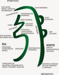 Resultado de imagem para choku rei hon sha ze sha nen sei he ki Simbolos Do Reiki, Chakras Reiki, Reiki Healer, Sei He Ki, Mudras, Reiki Symbols, Reflexology, Chakra Healing, Neuroscience