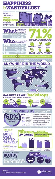 When it comes to your happiness, is #travel important? [INFOGRAPHIC]