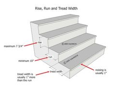 The general rule for stairs (in the US) is (a 7 inch rise and 11 inch run). More exactly, no more than 7 inches for the riser (vertical) and a minimum of 10 inches for the tread (horizontal or step). Stairs Treads And Risers, Deck Stairs, House Stairs, Loft Stairs, Banisters, Stair Rise And Run, Stairs Measurements, L Shaped Stairs, Stair Dimensions