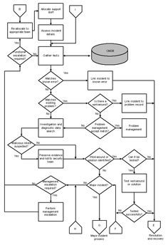 itil incident management process flow