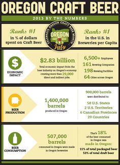 Oregon Craft Beer