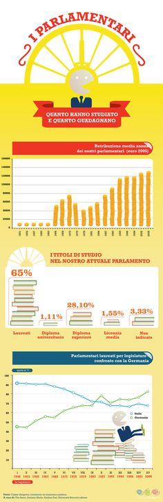 I parlamentari guadagnano di più ma studiano di meno | Linkiesta.it