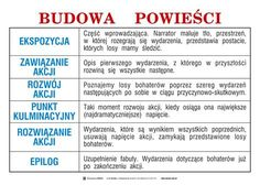 Learn Polish, Polish Language, Language And Literature, Book Writing Tips, School Subjects, Learning Process, School Notes, Study Tips, Helpful Hints
