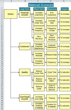 Change Management, Business Management, Business Planning, Management Tips, Business Analyst, Business Marketing, Strategic Planning Process, Strategic Planning Template, Kaizen