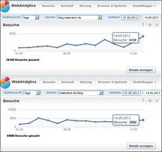 Wow! Hammer: Neuer Tagesrekord mit 8.215 Besuchern auf meinem Blog, am 14.05.2013. Vielen Dank an alle Blog-Leser/innen. :-)