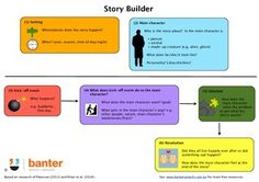 Free! Story Builder  evidence-based blueprint for constructing a strong narrative helps children and adults create and tell stories effectively - essential skills for communicating in the information age