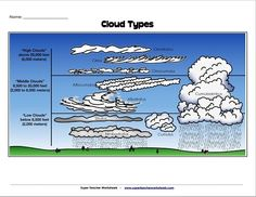 Check out this cloud identification worksheet from Super Teacher Worksheets. We are featuring tons of great weather-related worksheets for science classroom use. Now even those cloudy days can rain down lessons in your classroom!