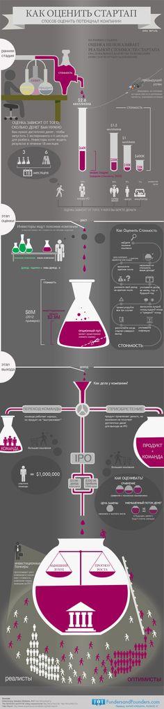 Как оценить стартап, методы оценки стартап компании - инфографика