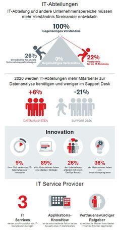 Innovation mit Informationssicherheit in der europäischen IT