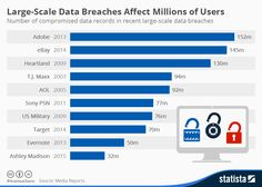 Infographic: Large-Scale Data Breaches Affect Millions of Users | Statista
