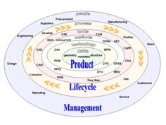 Product Lifecycle Management - Wikipedia