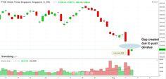 Straits Times Index gaps down following PBOC-Yuan devaluation move #stockmarket #singapore