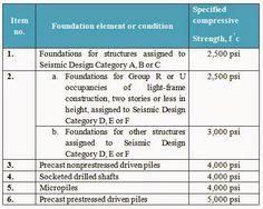 Concrete compressive strength specified (minimum value) in IBC Deep Foundation, Fc 1, Grout, Concrete, Construction, Building, Malta, Cement