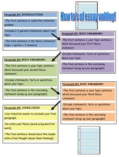 Help your students organize their essay with this FREE essay writing graphic organizer!