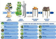 DIY Indoor Herb Garden | Indoor Herb Garden by Albert Kwon » Yanko Design