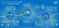 How far will you go to travel with your mobile technology?