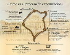 Cómo es el proceso de canonización en la Iglesia católica