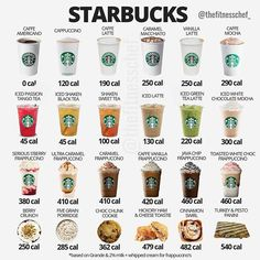 Tag a Starbucks lover and keep them informed on the basic calorie properties of their favourite drinks/snacks☕️. - - Whilst the only real…Informations About Tag a Starbucks lover and keep them informed on the basic calorie properties of . Starbucks Frappuccino, Bebidas Do Starbucks, Café Starbucks, Healthy Starbucks Drinks, How To Order Starbucks, Yummy Drinks, Healthy Drinks, Calories In Starbucks Drinks, Starbucks Recipes