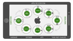 Apple-Pay-Ecosystem