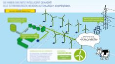 raumHOCH | RWE Smart Grids Multitouch-Anwendung