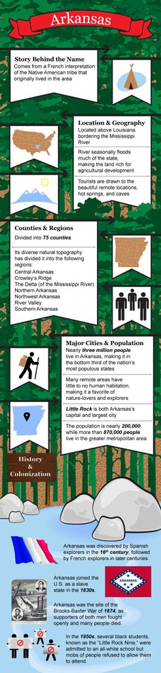 Infographic of Arkansas  facts