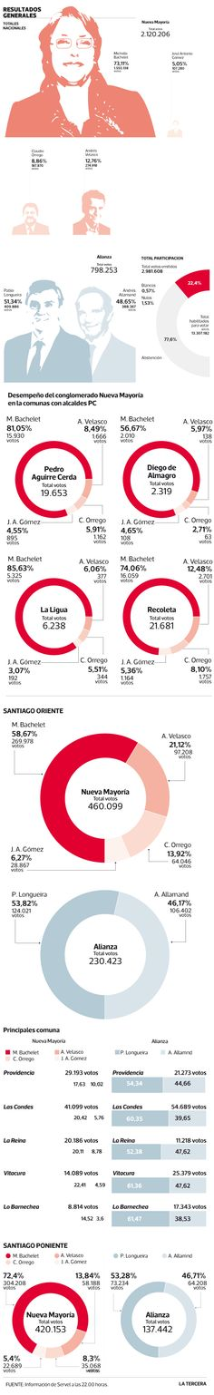 Bachelet y Longueira se imponen en primarias marcadas por alta participación