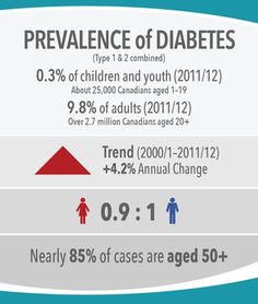 Image 13: Prevalence of Diabetes